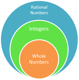 whole numbers integers vvenn diagram venn diagram natural whole numbers