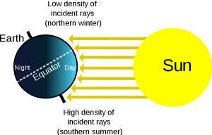 a diagram showing the sun and earth