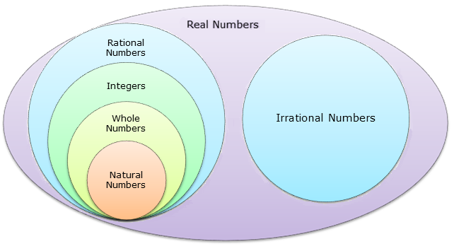 Venn Diagram Subsets Of Real Numbers Kubreforic